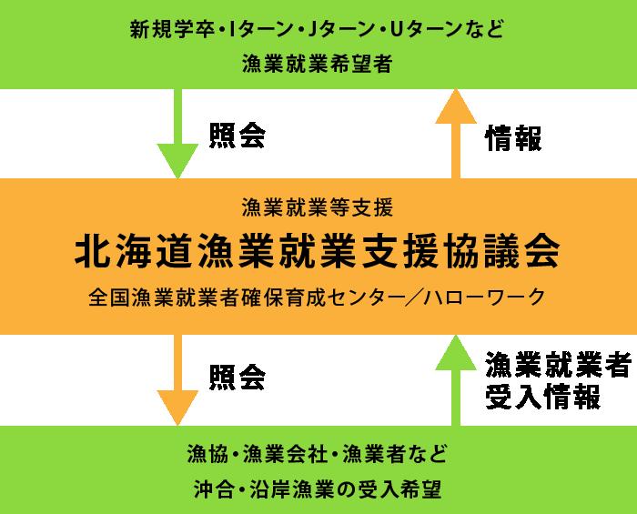北海道漁業就業支援協議会のはたらき